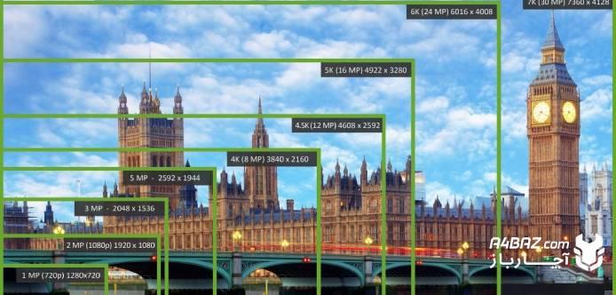 تفاوت دوربین های مدار بسته در رزولوشن و کیفیت تصویر