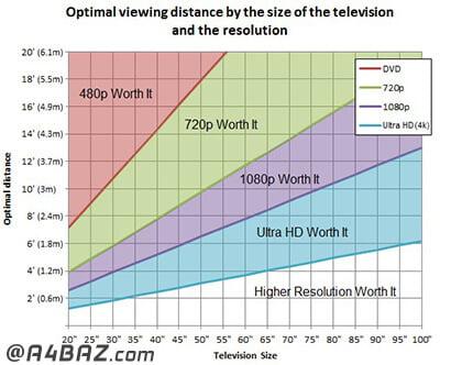 اندازه تلویزیون نسبت به اتاق