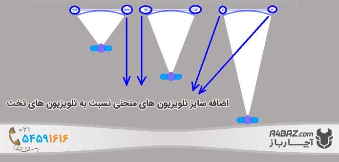 افزایش میدان دید در تلویزیون های منحنی
