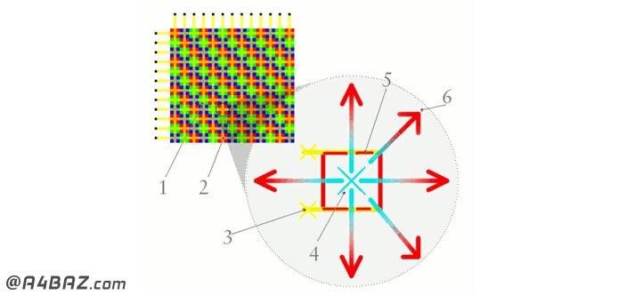 تکنولوژی تلویزیون های پلاسما