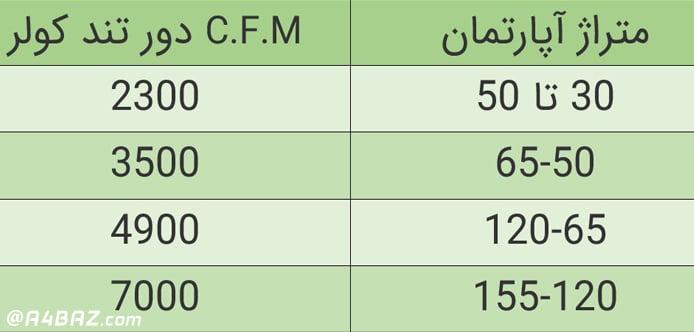 جدول انتخاب کولر بر اساس ظرفیت و متراژ