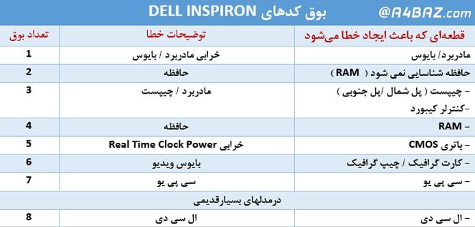 عیب یابی لپ تاپ Dell Inspiron 6400