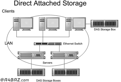 ریکاوری اطلاعات استوریج های DAS