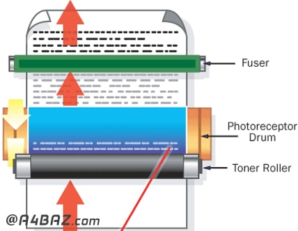 کاربرد فیوزینگ در پرینتر