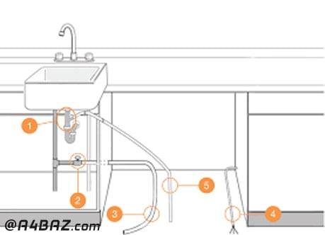 لوله کشی ماشین ظرفشویی توکار