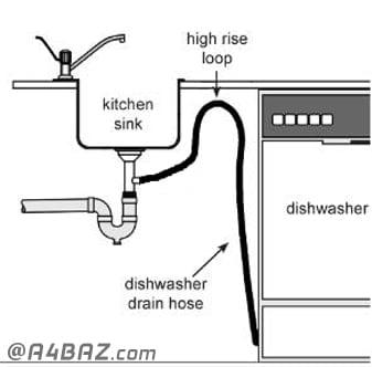 نصب شلنگ تخلیه ماشین ظرفشویی ال جی