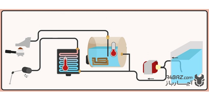 تعمیر دستگاه قهوه ساز