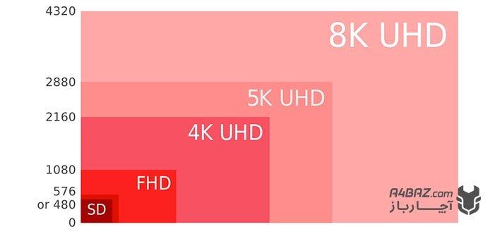 کیفیت تصویر 4K و Ultra HD