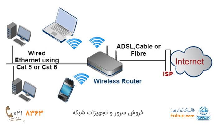تجهیزات راه اندازی شبکه وایرلس